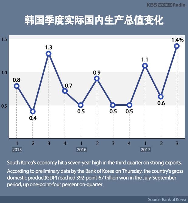 韩国季度实际国内生产总值变化