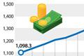 家庭负债突破1400万亿韩元