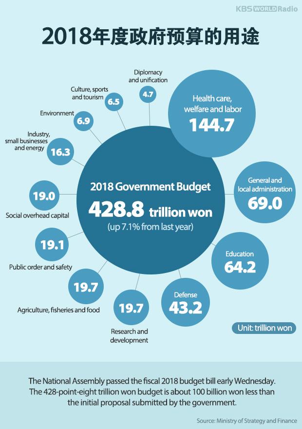 2018年度政府预算的用途