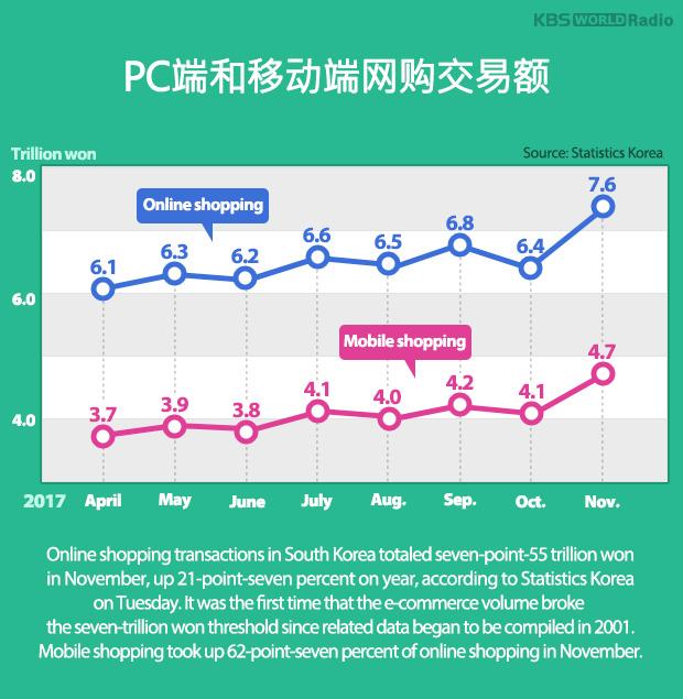 PC端和移动端网购交易额