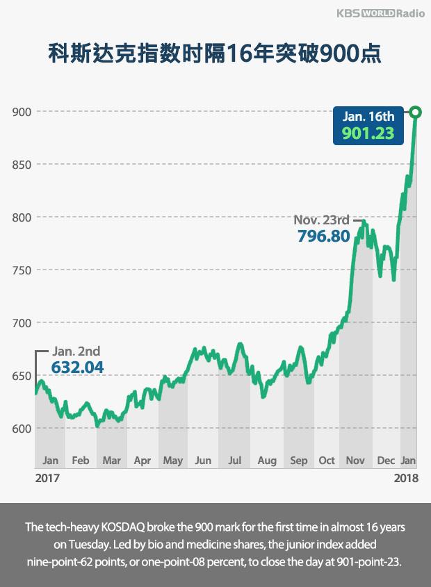 科斯达克指数时隔16年突破900点