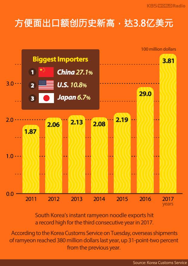 方便面出口额创历史新高,达3.8亿美元