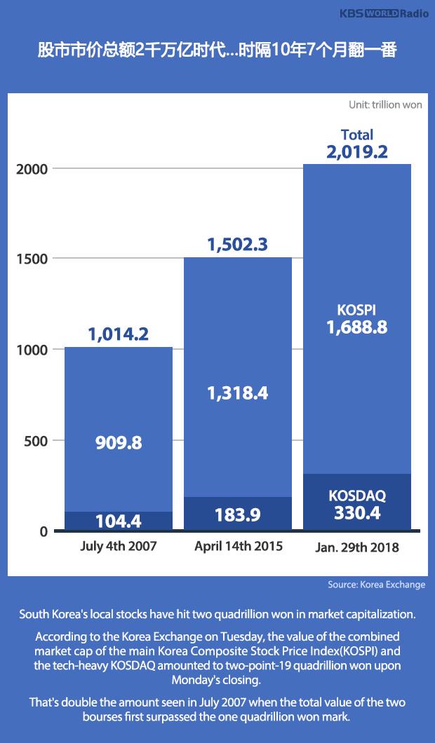 股市市价总额2千万亿时代…时隔10年7个月翻一番