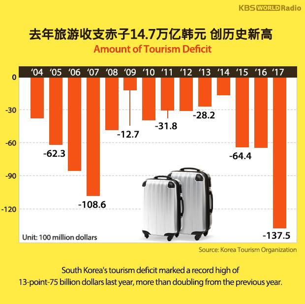 去年旅游收支赤子14.7万亿韩元 创历史新高
