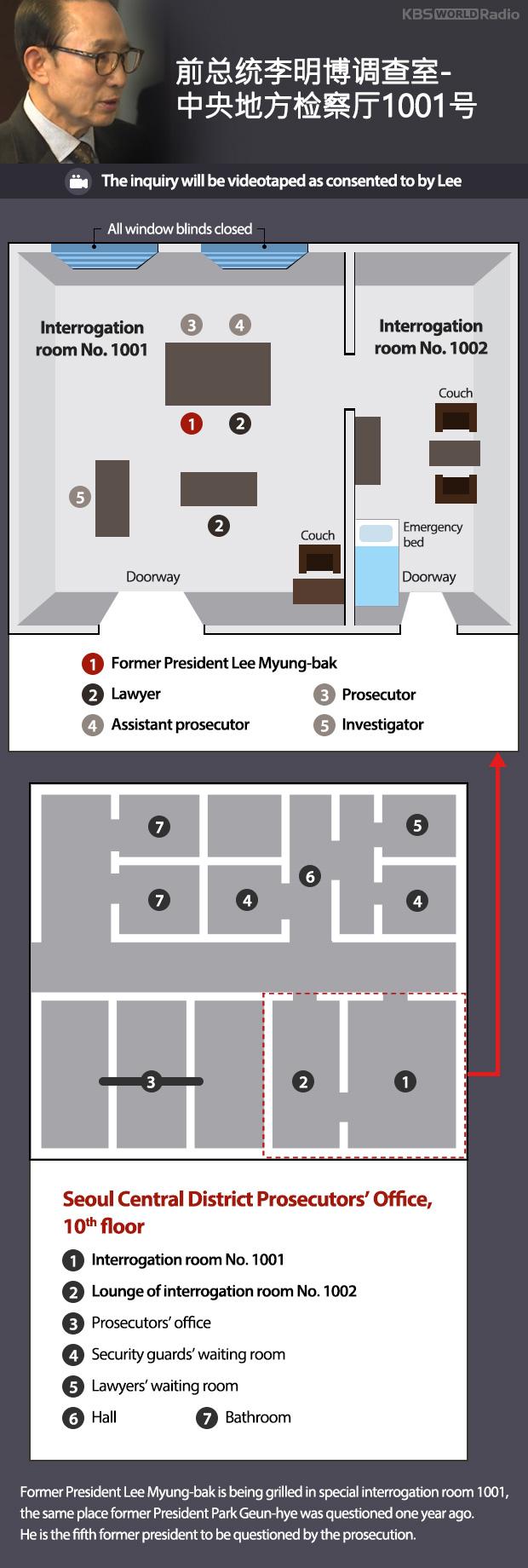 前总统李明博调查室-中央地方检察厅1001号