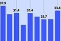 韩国就业者与失业者走势
