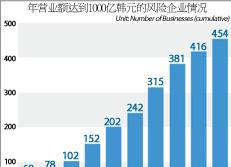 年营业额达到1000亿韩元的风险企业情况