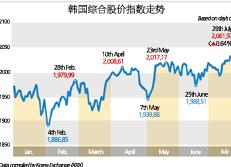 韩国综合股价指数走势