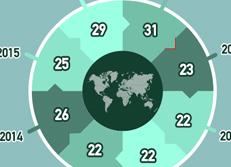 2016 IMD 世界竞争力排行榜