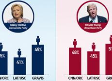 希拉里与特朗普的支持率