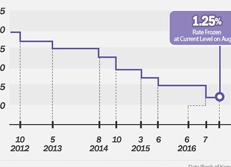 韩国银行基准利率走势