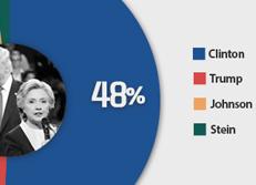 希拉里·克林顿与唐纳德·特朗普的支持率