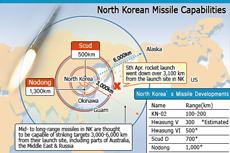 North Korean Missile Capabilities
