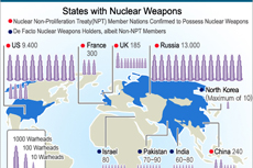 States with Nuclear Weapons