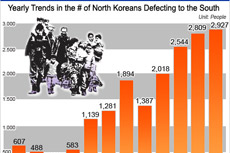 Yearly Trends in the # of North Koreans Defecting to the South