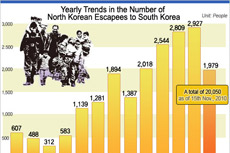 Yearly Trends in the Number of North Korean Escapees to South Korea