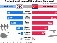 South's & North Korea's Military Power Compared