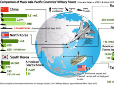 Comparison of Major Asia-Pacific Countries' Military Power