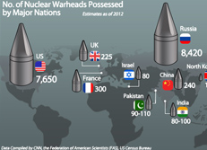 No. of Nuclear Warheads Possessed by Major Nations