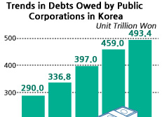Trends in Debts Owed by Public Corporations in Korea