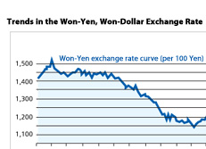 Trends in the Won-Yen, Won-Dollar Exchange Rate