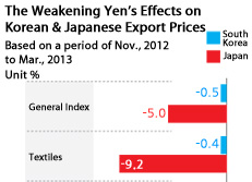 The Weakening Yens Effects on Korean & Japanese Export Prices