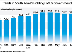 Trends in South Korea's Holdings of US Government Bonds