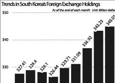Trends in South Korea's Foreign Exchange Holdings