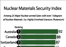 Nuclear Materials Security Index