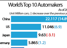 World's Top 10 Automakers