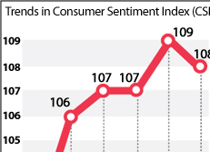 Trends in Consumer Sentiment Index (CSI)