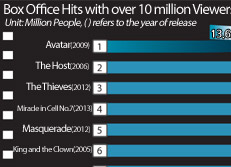 Box Office Hits with over 10 million Viewers