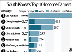South Korea's Top 10 Income Earners 2013