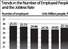 Trends in the Number of Employed People and the Jobless Rate