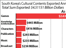 South Korea's Cultural Contents Exported Annually