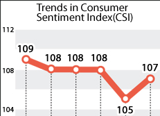 Trends in Consumer Sentiment Index(CSI)