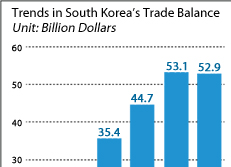 Trends in South Korea's Trade Balance