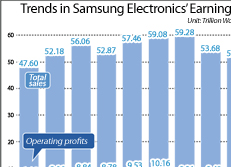 Trends in Samsung Electronics' Earnings