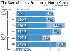 The Sum of Yearly Support to North Korea