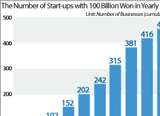 The Number of Start-ups with 100 Billion Won in Yearly Sales