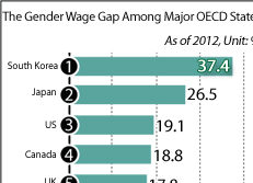 The Gender Wage Gap Among Major OECD States