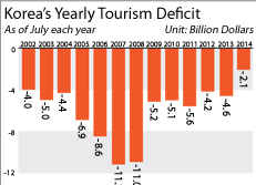 Korea's Yearly Tourism Deficit