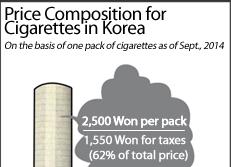Price Composition for Cigarettes in Korea