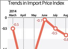 Trends in Import Price Index
