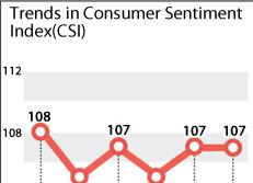Trends in Consumer Sentiment Index(CSI)