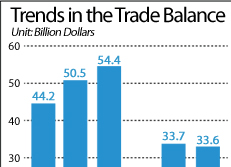 Trends in the Trade Balance