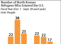 Number of North Korean Refugees Who Entered the U.S.