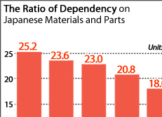 The Ratio of Dependency on Japanese Materials and Parts