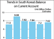 Trends in South Korea's Balance on Current Account