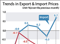 Trends in Export & Import Prices